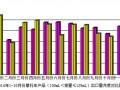 2014年10月份摩托车产品(100mL<排量≤125mL)出口情况简析